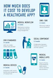 how much does it cost how much does it cost to develop an app for healthcare anadea