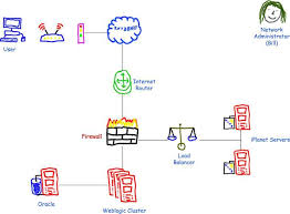 Visio Stencils For Home Design Visio Guy Crayon Network Shapes