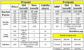 idea plans cellular slashes prepaid and postpaid 3g data tariffs up to 70