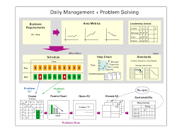 daily activity report sample how to create an effective daily management system problem solving daily management