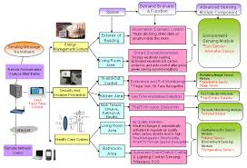 Smart Home Technology Trends The Application Trend Of Smart Sensing Technology In Home Of