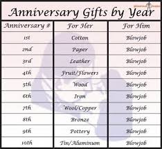 7th anniversary gifts for him popular 7th year wedding anniversary gift topup wedding ideas