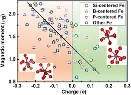 si e pcf structural magnetic and electronic properties of fe 82 si 4 b 10 p
