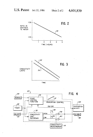 patent us4601830 method for dialysis google patents