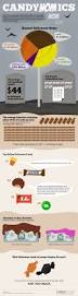 wholesale halloween candy 27 best halloween infographics images on pinterest infographics