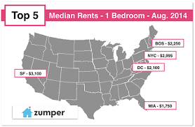 how much is it to rent a apartment in iowa sticker shock you won t believe how much it costs to rent an