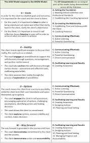 161 best life coaching images on pinterest life coaching tools