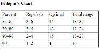 Increase Bench Press Chart Prilepin U0027s Chart 70 U0027s Big