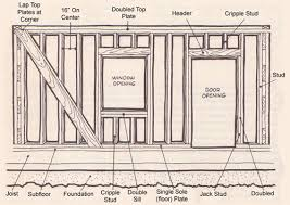 Framing Exterior Door Framing Sub Floor Skeleton That Gives It Support Shape And A