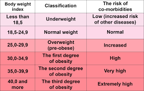 Meters Squared by How To Calculate Your Optimal Weight