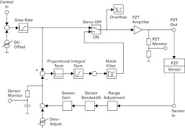 piezo controllers u0026 drivers for nanopositioning systems