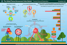 Cedar Fair Parks Map Amusement And Theme Parks Market Trends