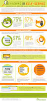 Best Help Desk Software For Small Business by Self Service Do Customers Want To Help Themselves Infographic