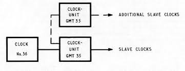 pulse clock installation in telephone exchanges