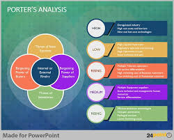 tips to visualise porter analysis model on powerpoint models and