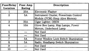 1998 ford explorer fuse diagram fuse panel diagram ford truck enthusiasts forums