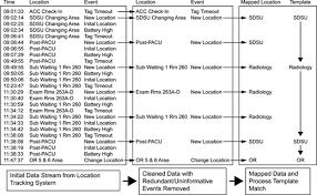 automatic time u2013motion study of a multistep preoperative process