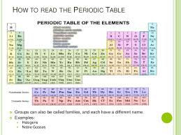 Periodic Table How To Read Periodic Table