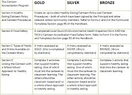 canteen accreditation requirements tasmanian canteen