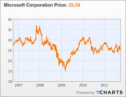 microsoft stock ibm eclipses microsoft in value for the first time in 15 years