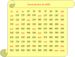 Counting From 100 To 200 Chart Worksheet On Counting By Tens Sequence Of Counting Patterns