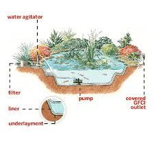 Diy Backyard Pond by Garden Design Garden Design With Diy Backyard Pond Design And