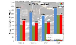 nissan leaf highway range thermal effects on energy consumption and range the tesla model