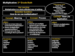 learning strategies that work ppt download