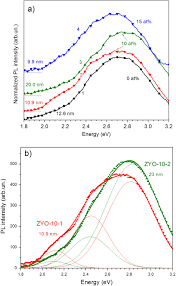 role of paramagnetic defects in light emission processes in y