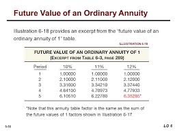 Ordinary Annuity Table Preview Of Chapter 6 Intermediate Accounting Ifrs 2nd Edition