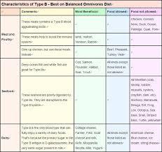 top diet foods blood type o diet food list