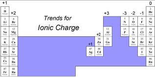 Periodic Table Diagram How Do You Find The Charges For Each Group On Periodic Table