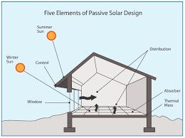 100 solar passive floor plans australia passive solar