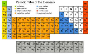 Alkaline Earth Metals On The Periodic Table Modern Periodic Table Kullabs Com