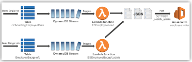 elasticsearch get mapping elasticsearch aggregations an