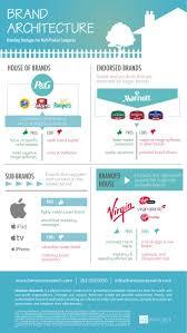 Best Resume Guru by Brand Strategist Resume Resume For Your Job Application