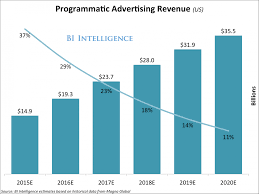 Best Resume Font Business Insider by Small Agencies Have Yet To Embrace Programmatic Advertising