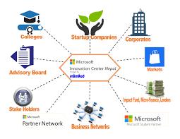 Home Design Software Microsoft Microsoft Innovation Center Nepal Mic Nepal Home Page