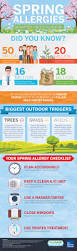 Allergy Map Got Spring Allergies Use This Checklist To Curb Symptoms The