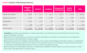 Expense Report Categories by Nacubo New Beginnings For Nfp Reporting