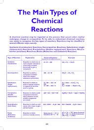 best 25 chemical reactions ideas on pinterest baking soda
