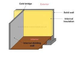 Insulating Existing Interior Walls Backyard Rigid Foam Insulation Installed Between Existing House