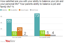 yougov americans generally happy with work balance
