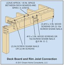 Residential Steel Beam Span Table by The Word Decks The Ashi Reporter Inspection News U0026 Views From