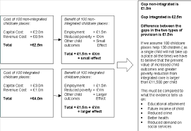 cost benefit analysis better evaluation