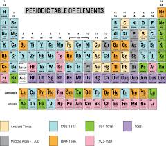 Bromine On The Periodic Table History Of The Periodic Table Ck 12 Foundation