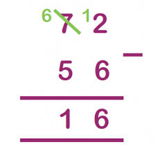 the column method for addition and subtraction explained for