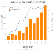 Colors In 2017 The State Of Hardware Funding In 2017 U2013 Bolt Blog