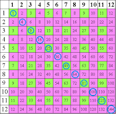 Multiplication Time Tables Multiplication Square Patterns Teaching Ideas