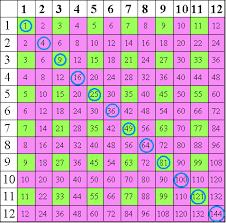 multiplication square patterns teaching ideas